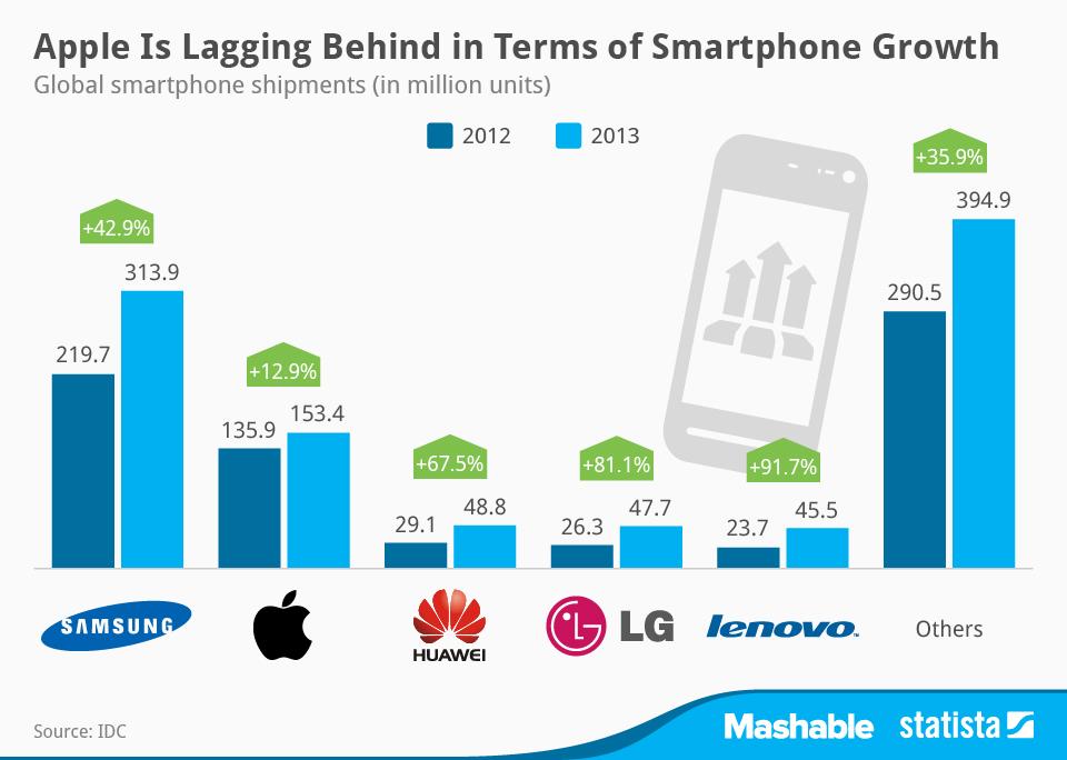 iPhoneはスマートフォン市場で最も遅れをとっている?!