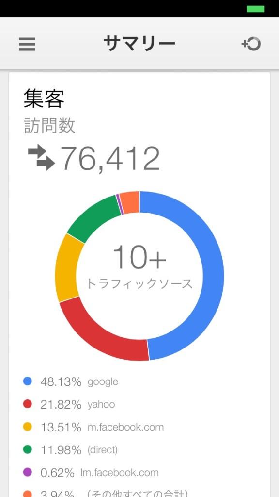 iOSデバイス用Google Analytics ついに本家Googleから登場!!もちろん無料!!