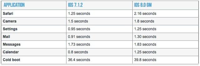 iOS8はiOS7に比べて起動や処理が色々と遅いというデータが。