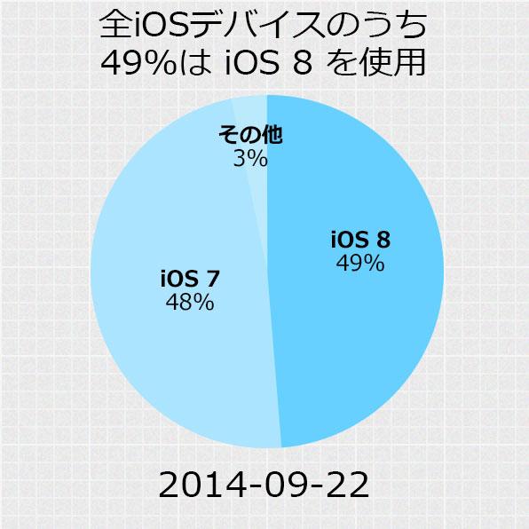 現在すでに半分のiOSユーザーはiOS 8に移行している?!
