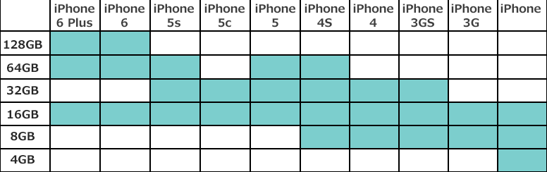 歴代iPhoneの基本的スペック一覧。iPhone 6 (Plus)・iPhone 5/s/c・iPhone 4/S・iPhone 3/GS・iPhone