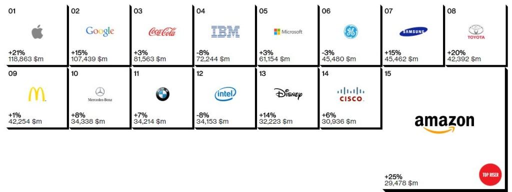Apple、インターブランドランキング2014で世界で最も価値の高いブランドのNo1の座をキープ