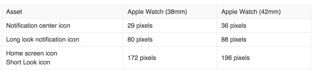 Apple Watchの2種類の画像解像度がWatchKitで明らかに。「312x390と272x340」