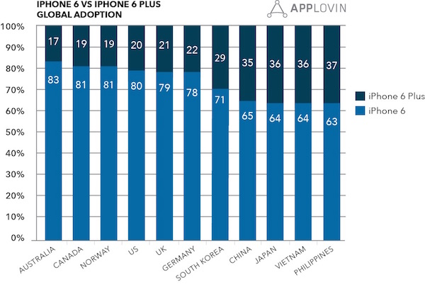 image-iPhone-6Plus-global-adoption