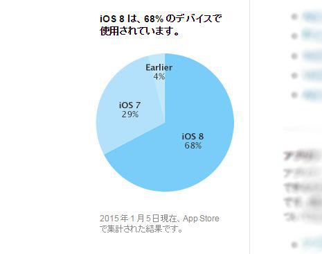 iOS 8のシェア、普及率が68%を突破。